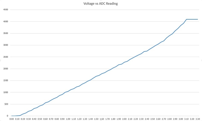 How to use ADC of ESP32 - Measuring voltage example