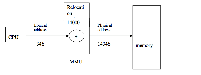 difference between logical and physical address in operating systems