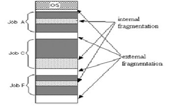 difference between internal and external fragmentation