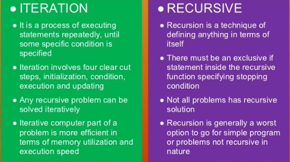 iteration and recursive