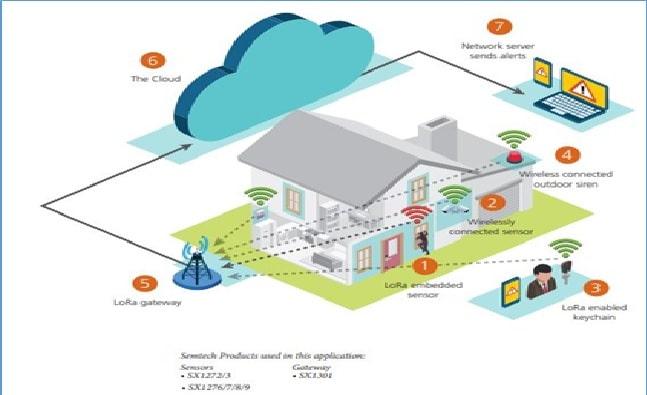 Figure 1 LoRa Smart Home Security System