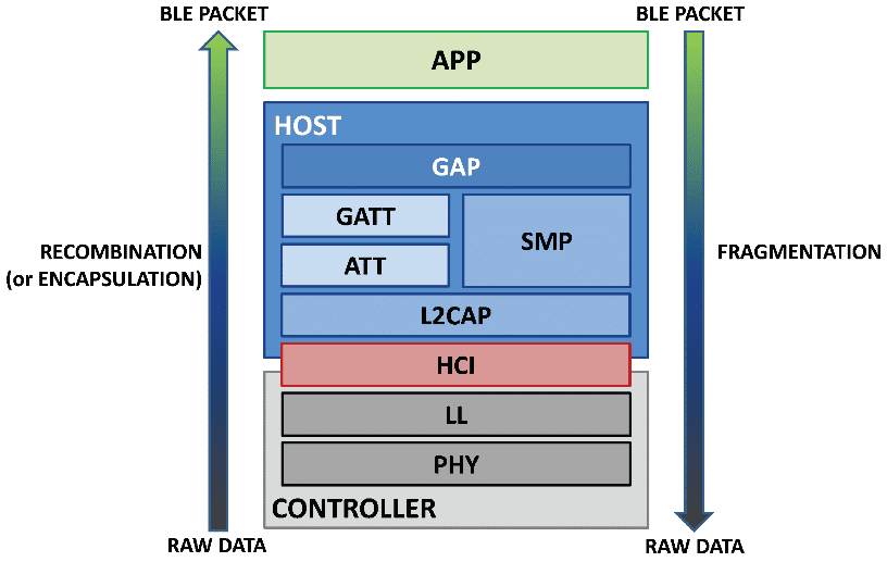 Figure 2 Bluetooth Low Energy implementation layers [7]