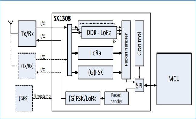 SX1308 LoRa Gateway Block Diagram