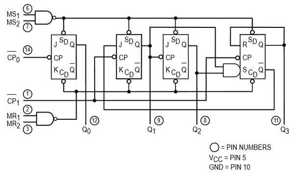 74LS90 internal diagram