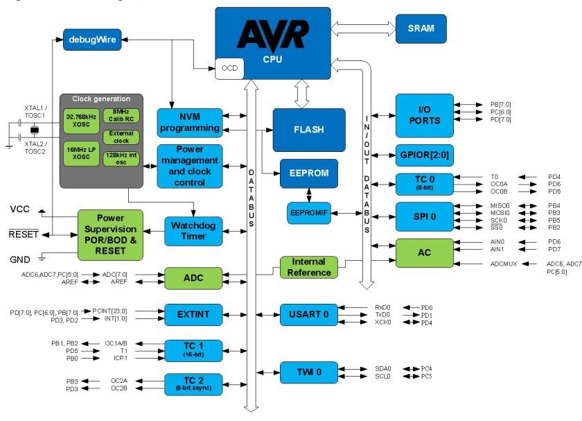 ATMEGA328P Block Diagram