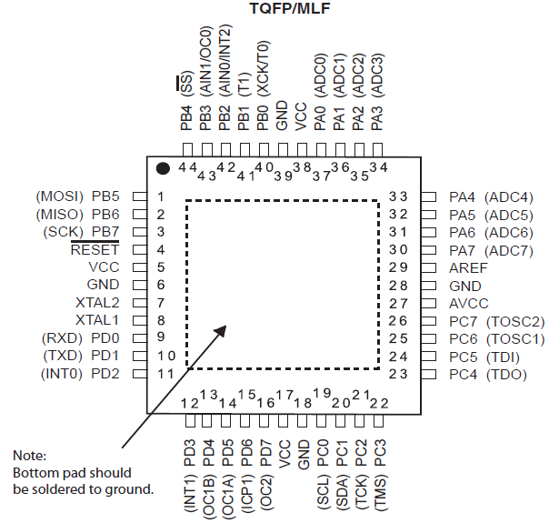 ATMega32 Pinout Configuration of TQFP and MLF Package