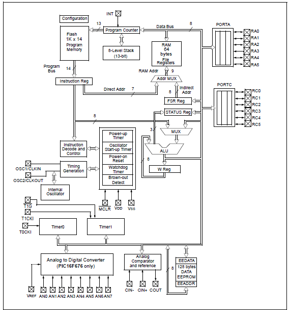 PIC16F676 Block Diagram