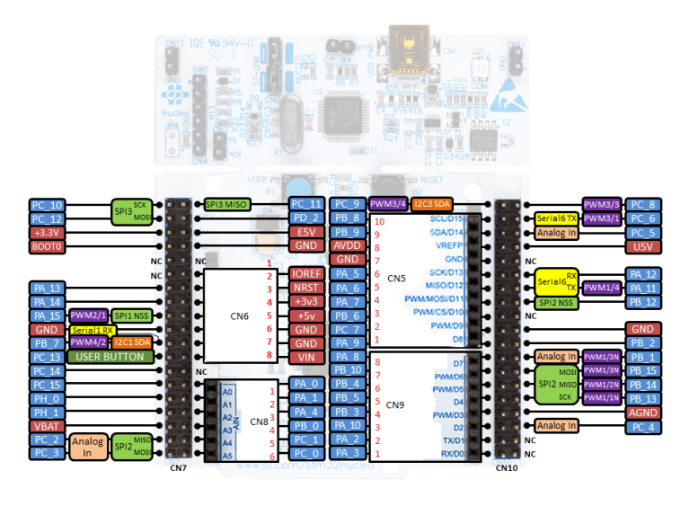STM32 Nucleo F401RE Board
