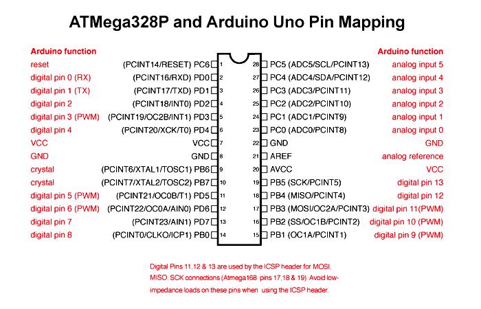 arduino pins with ATmega328 pin mapping