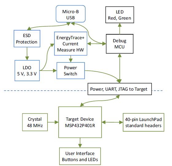 MSP432 LaunchPad Block Diagram