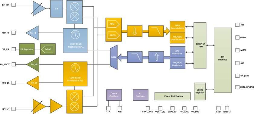Lora RF Module Block Diagram