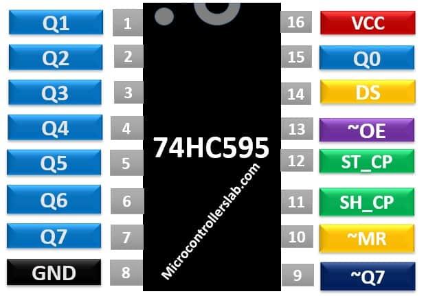 74HC595 8-bit Shift Register Pinout diagram
