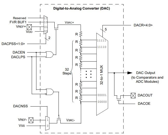 Digital to Analog converter Module Block Diagram