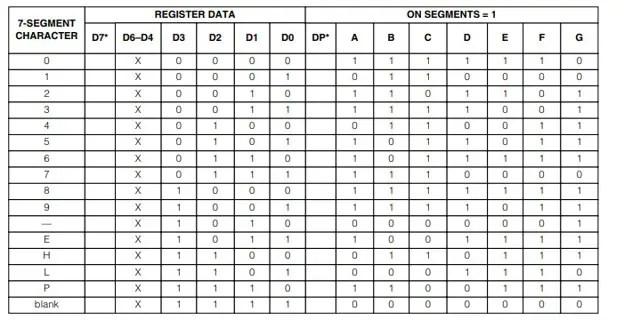 MAX7219 Seven Segment Decoder Truth Table