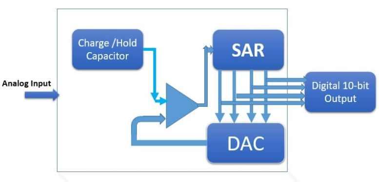 SAR ADC BLOCK DIAGRAM