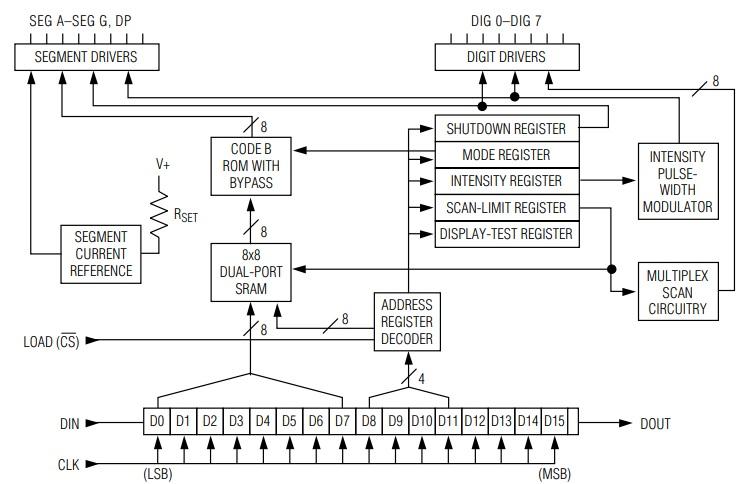 MAX7219 MAX7221configuration Registers