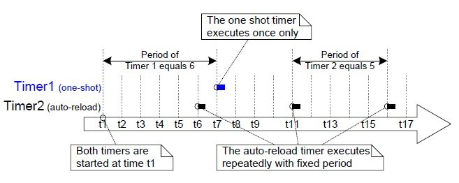 FreeRTOS one shot anf auto reload timers difference