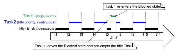 FreeRTOS Preemptive time slicing scheduling algorithm example
