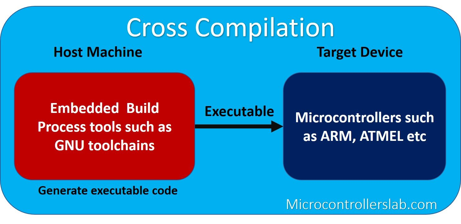Cross Compilation Embedded Systems