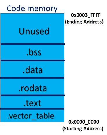 Microcontroller code segment memory organization