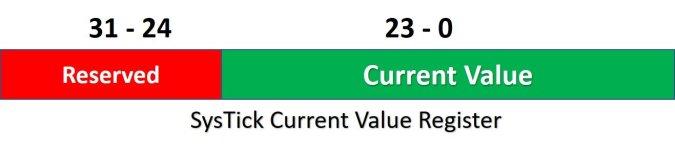 systick timer current value register TM4C123G arm cortex m4 microcontroller