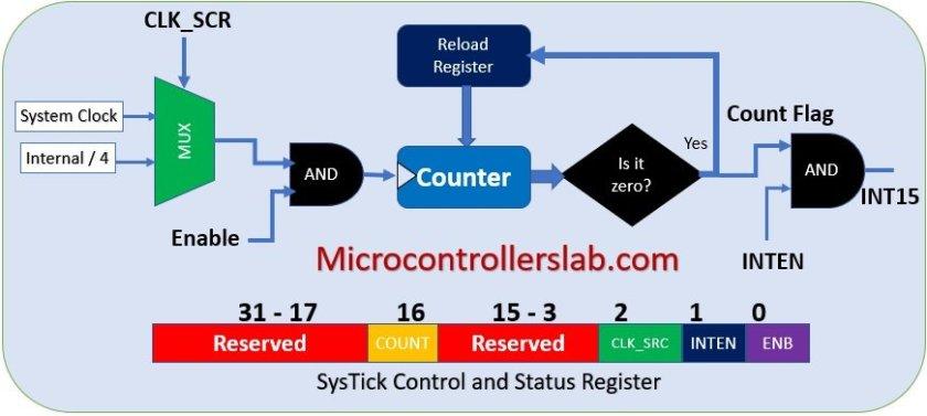 systick timer interrupt tm4c123 arm cortex m4