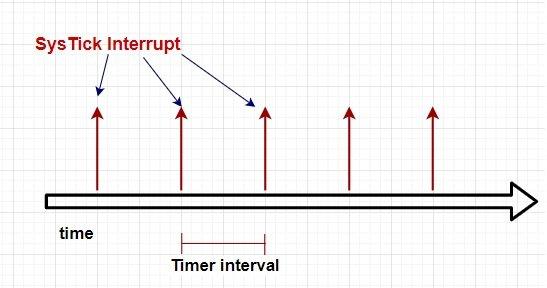 systick timer tm4c123g arm cortex m4 microcontroller