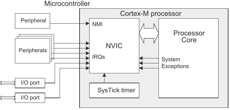 Nested vectored interrupt controller NVIC ARM CortexM microcontrollers
