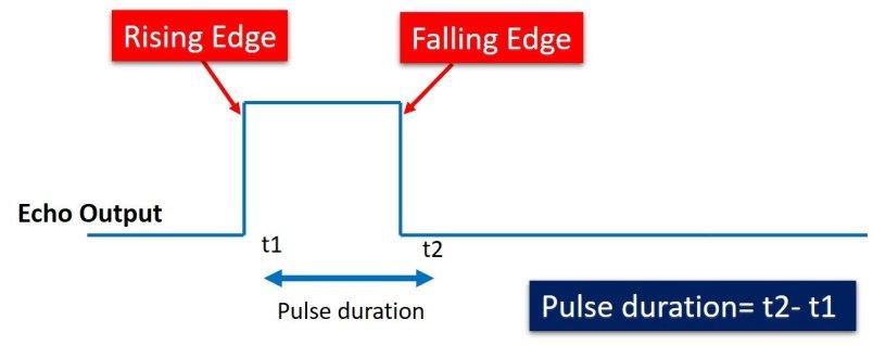 HC-SR04 Ultrasonic Sensor echo output signal