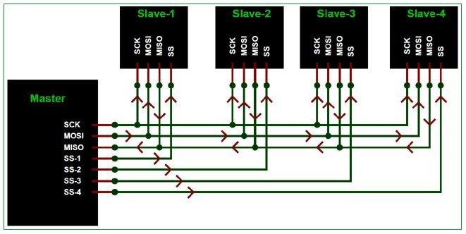 SPI Communication Arduino