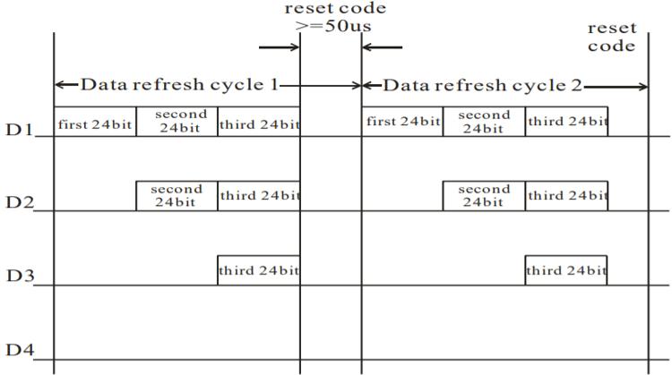 WS2812B timing diagram
