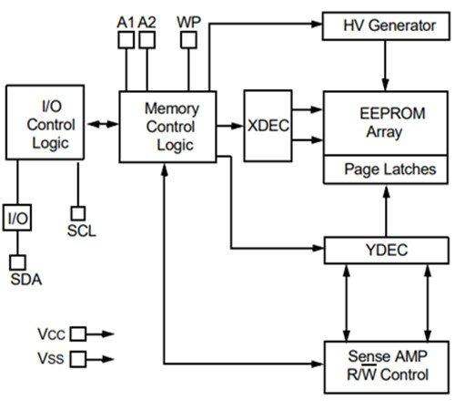 24LC1026 Serial EEPROM internal block diagram