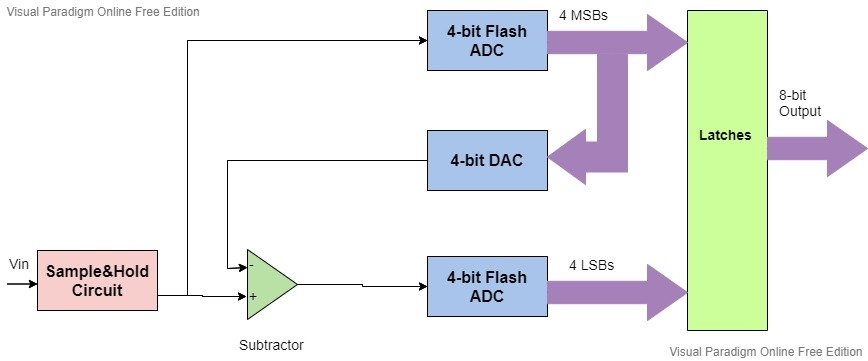 Half flash ADC block diagram
