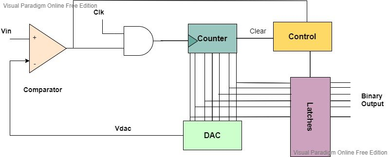 counter adc circuit diagram