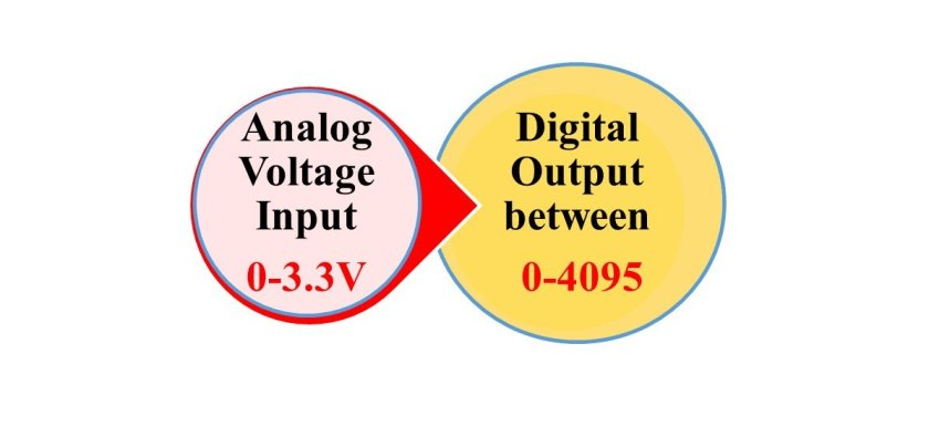 ESP32 ADC analog and digital values mapping