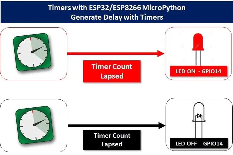 Timers with ESP32 ESP8266 MicroPython demo