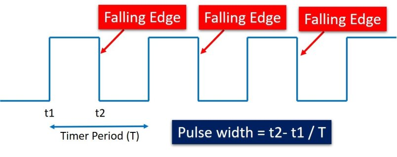 falling edge interrupt micropython