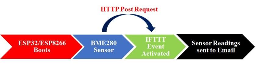 HTTP Post request IFTTTT to get sensor reading through email micropython