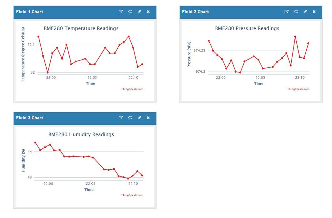 ESP32 thingspeak publish sensor readings multiple fields dashboard demo.