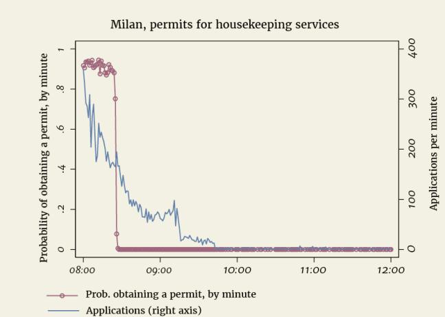 Pin 1, Milan