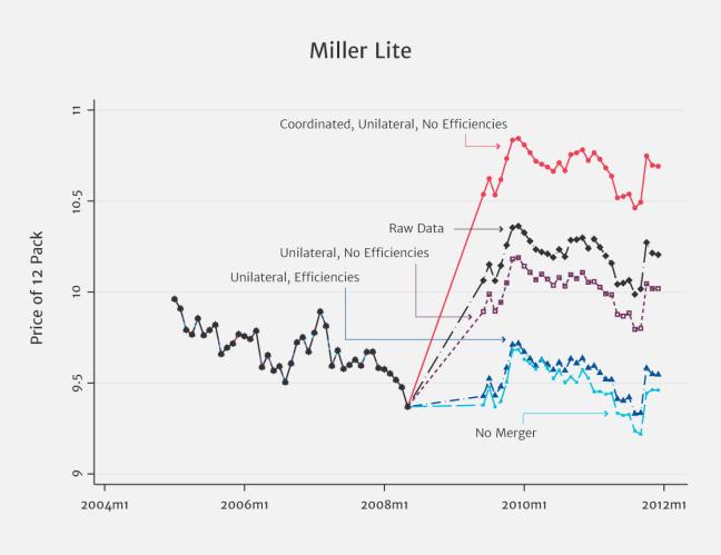 MI_MILLER_LIGHT_CHART