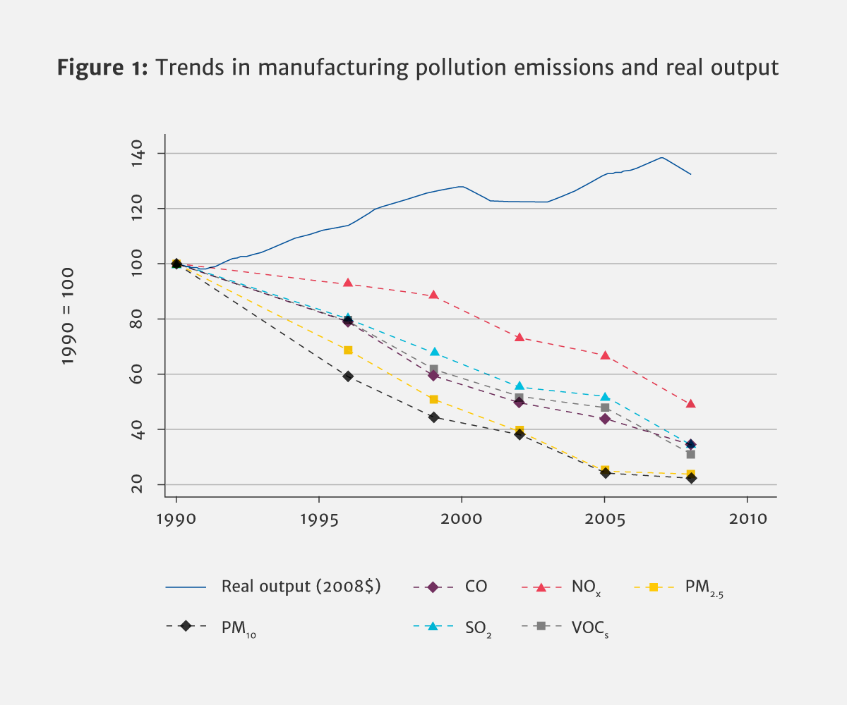 why is pollution from us manufacturing declining microeconomic
