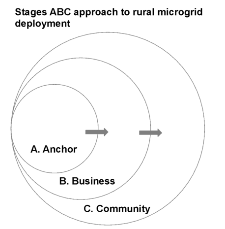 The ABC Approach to Microgrid Development in Frontier