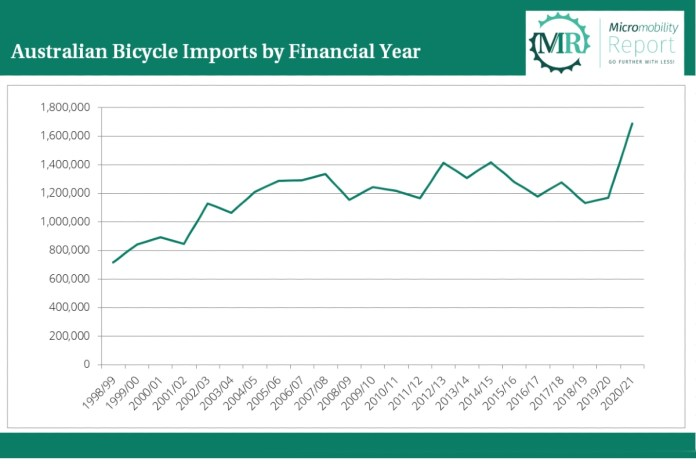 Australian Bicycle Imports by Financial Year
