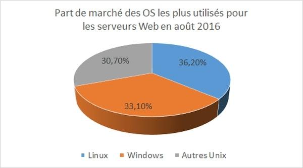 En août 2016 Linux motorise 36% des serveurs web dans le monde selon w3techs