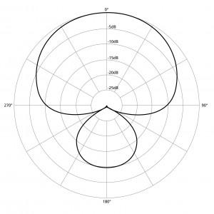 Understanding different microphone polar patterns