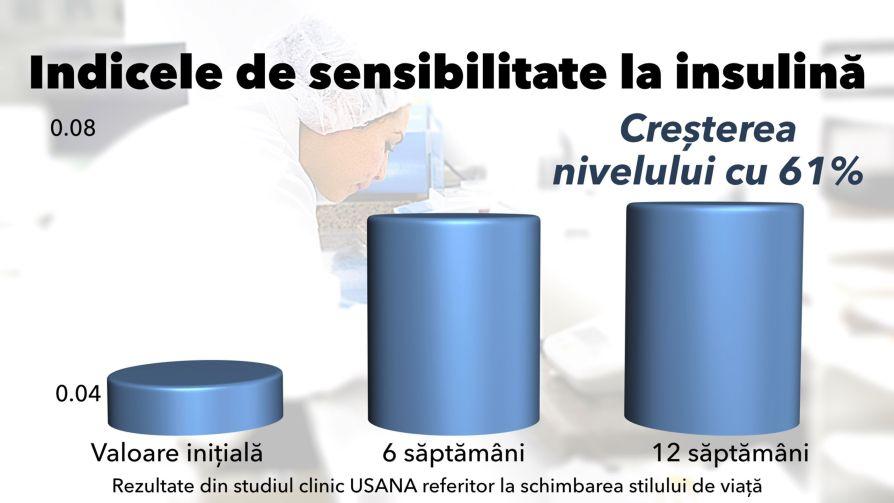 indice sensibilitate insulina