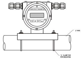 Industrial pH Sensors, pH Controllers, pH Transmitters