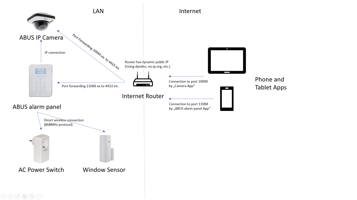 Securely connecting ABUS security devices to the Azure