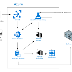 Sql Server Architecture Diagram With Explanation 2007 Kia Spectra Wiring Power Bi Embedded Iot And Machine Learning For Brain
